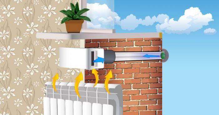 Вентиляция в стену частном доме своими руками схема с выходом в стену